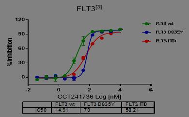 激酶谱筛选|靶点筛选|药物筛选|离子通道